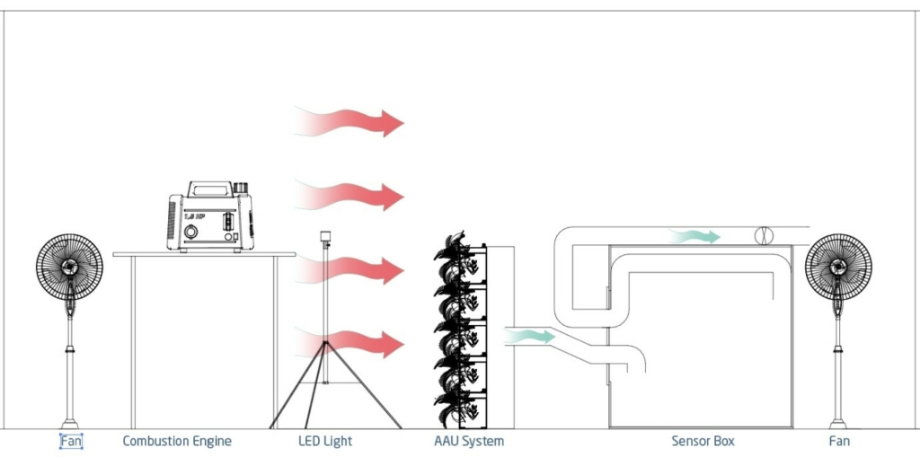 Living Wall Lab Testing Diagram